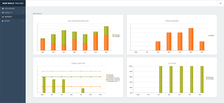 Graphs and Reports shown on New Mold Tracker interface